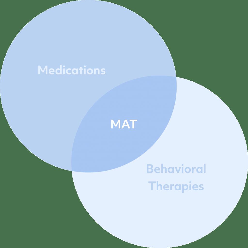 mat-treatment-graph